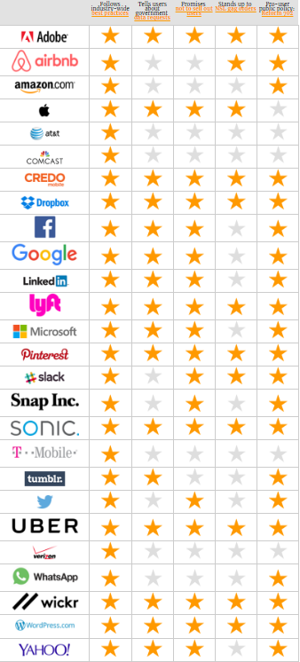 WhatsApp и Twitter оказались в числе худших по защите данных от властей